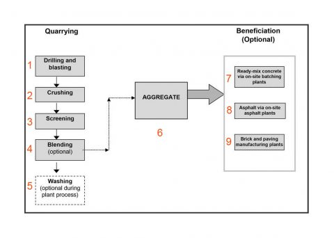 Basic flow diagram of the sand and aggregate industry.